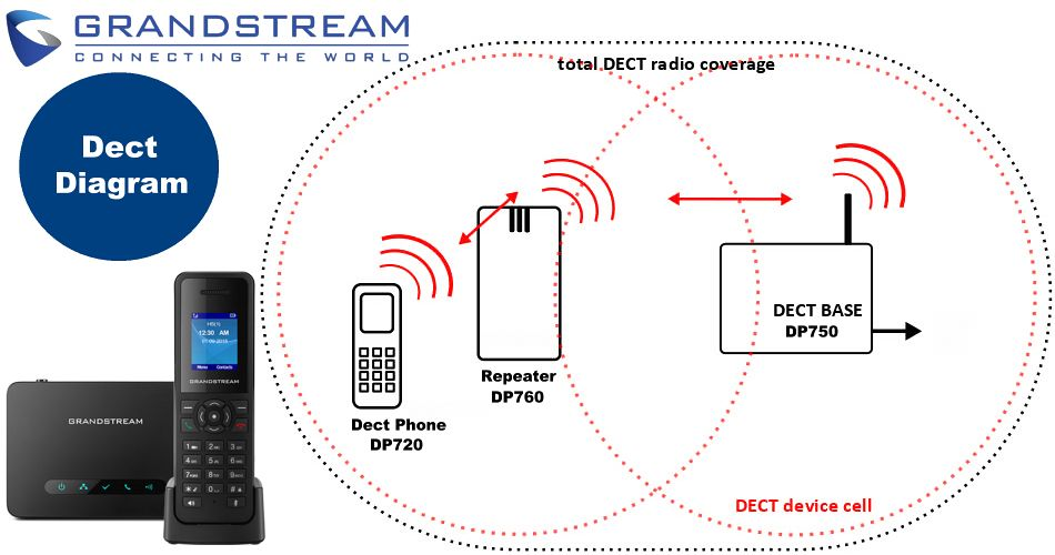 Grandstream DP750 Dect Phone